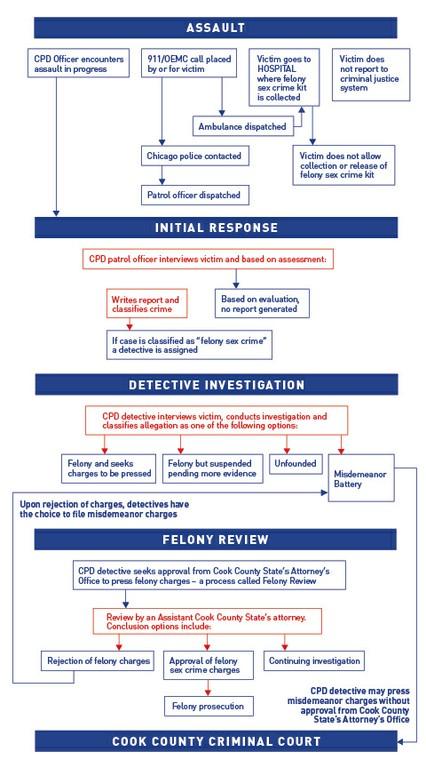 felon sex crime flowchart