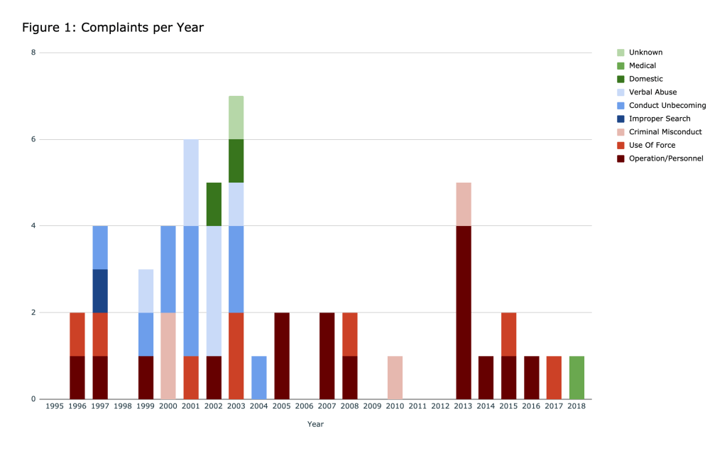 Figure 1: Number of misconduct complaints Catanzara has received per year